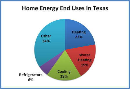 Heating & Cooling Tips